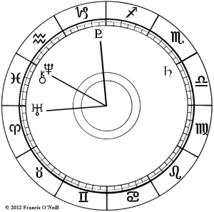 Astrology and Global Unrest - chart image showing Uranus, Chiron, Neptune and Pluto