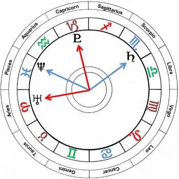 All along the Watchtower | Uranus and Pluto astrological trends chart