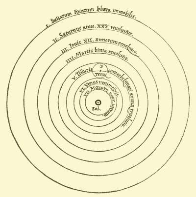 Heliocentric Model of The Man who moved the World - Nicolaus Copernicus