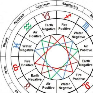 Get Real About Astrology Part 2 | Polarities & Triplicities of astrology image