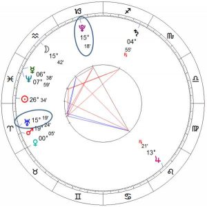 Pluto and Uranus Separating birthchart image